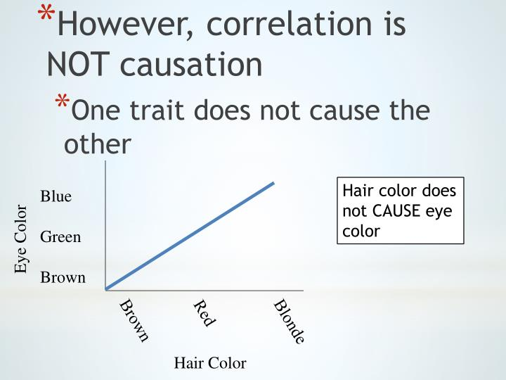However, correlation is NOT causation