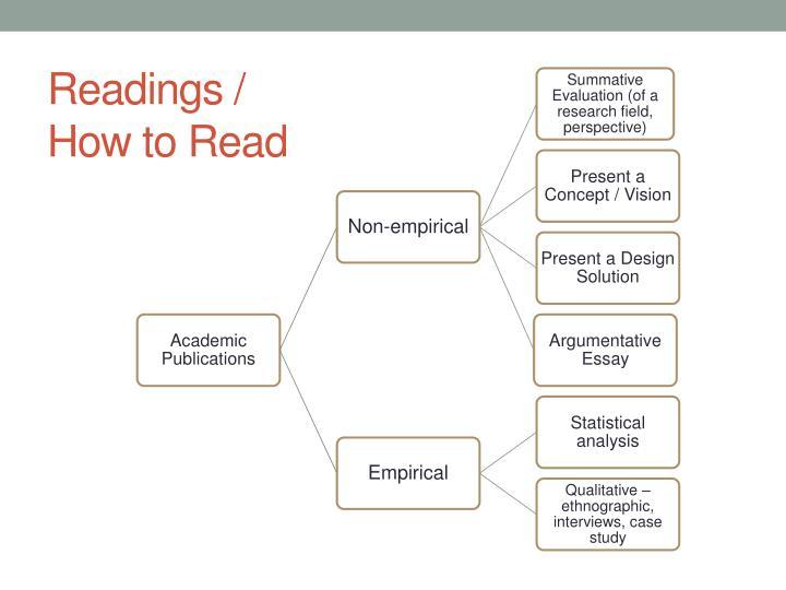 Readings /