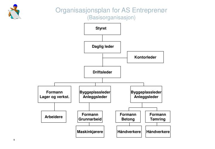 Organisasjonsplan for AS Entreprenør