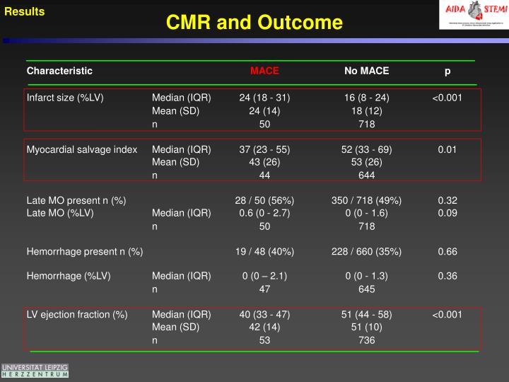 CMR and Outcome