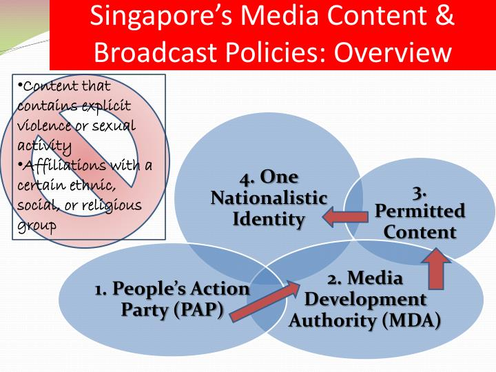 Singapore's Media Content & Broadcast Policies: Overview