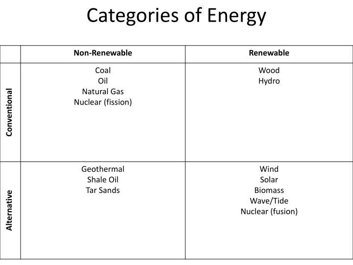 Categories of Energy