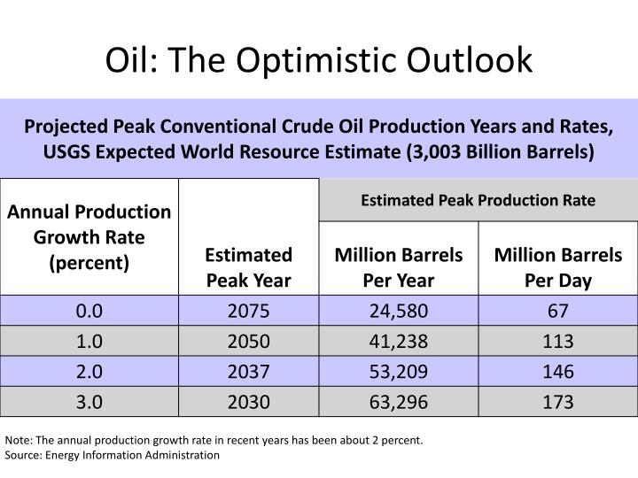 Oil: The Optimistic Outlook