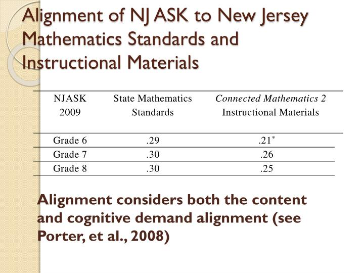 Alignment of NJ ASK to New Jersey Mathematics Standards and Instructional Materials