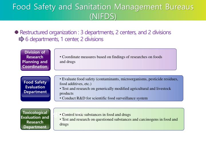 Food Safety and Sanitation Management Bureaus