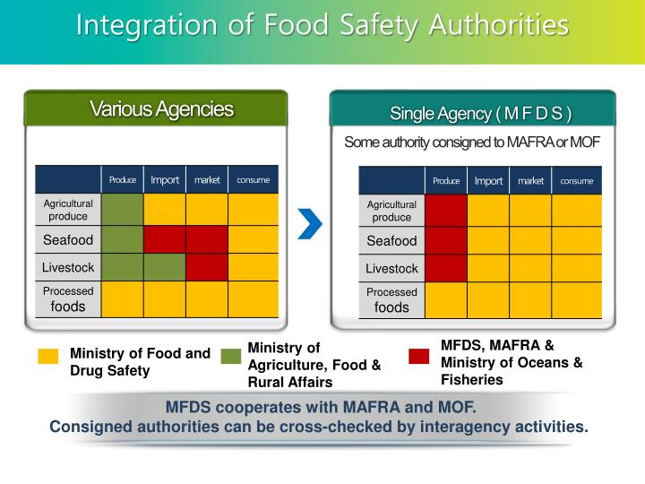 Integration of Food Safety Authorities