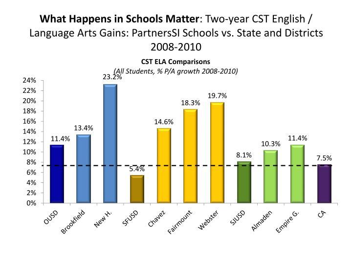 What Happens in Schools Matter