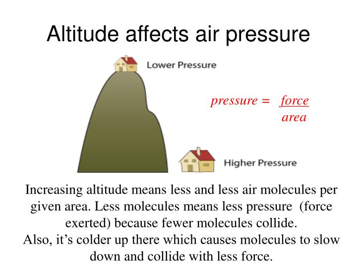 Altitude affects air pressure