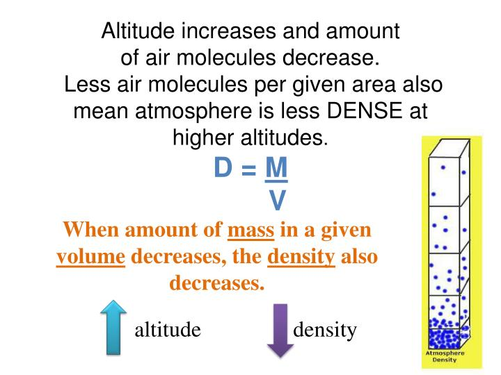 Altitude increases and amount