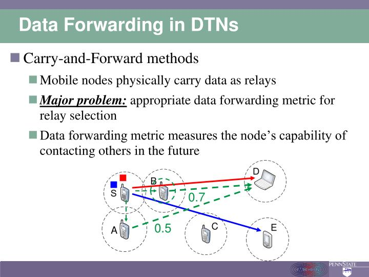 Data forwarding in dtns