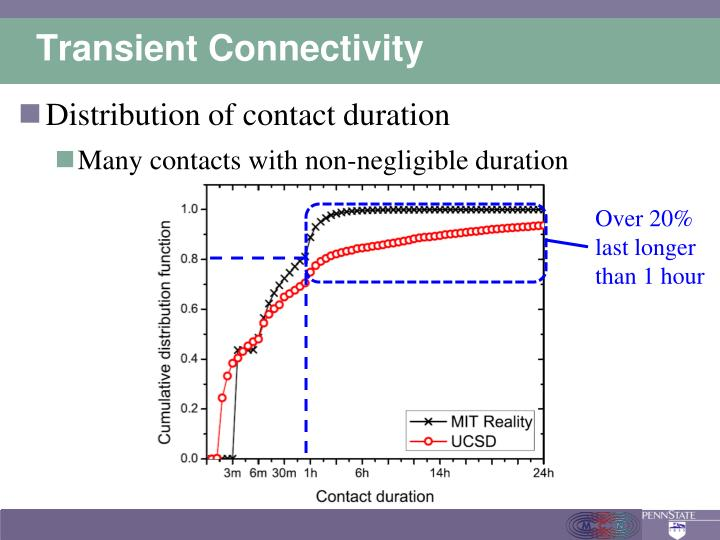 Transient Connectivity