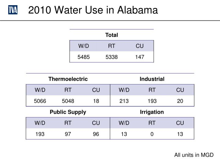 2010 Water Use in Alabama