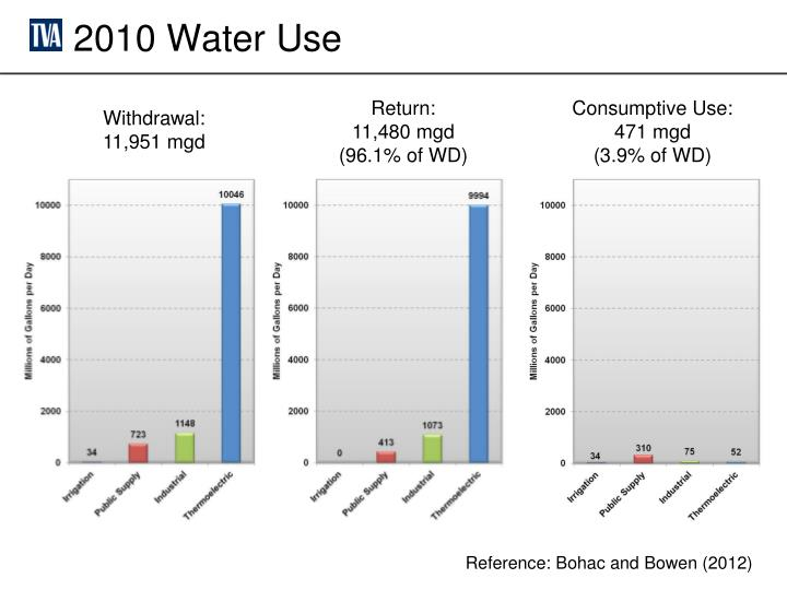 2010 Water Use