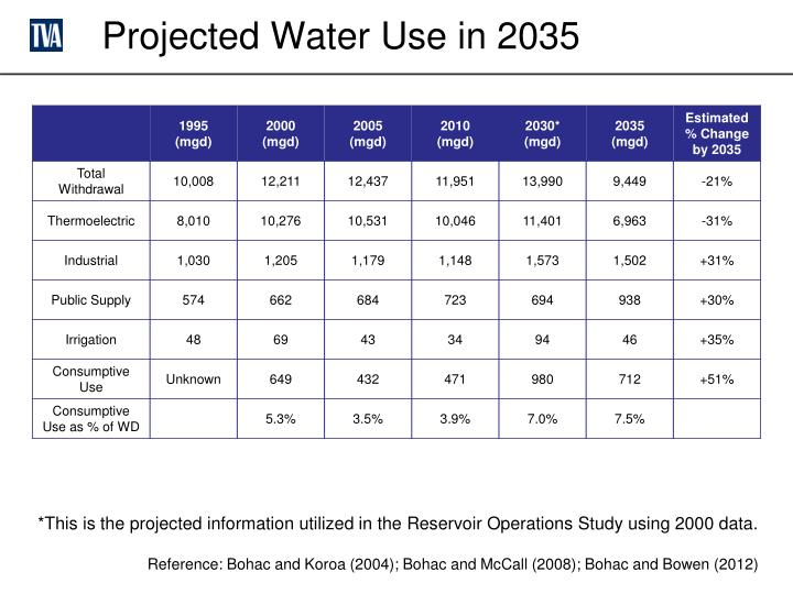 Projected Water Use in 2035