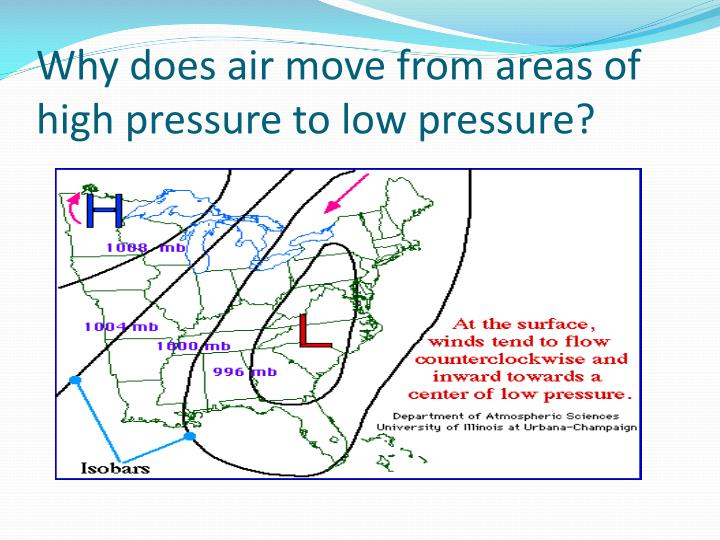 Why does air move from areas of high pressure to low pressure?
