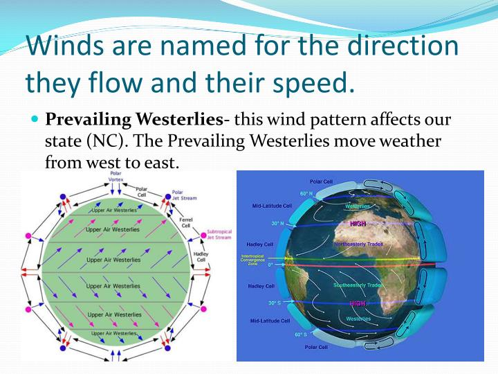 Winds are named for the direction they flow and their speed.