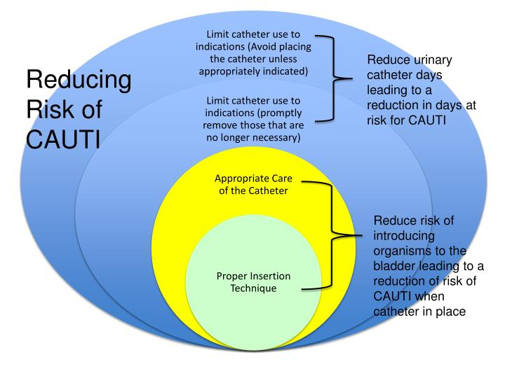 Reduce urinary catheter days leading to a reduction in days at risk for CAUTI