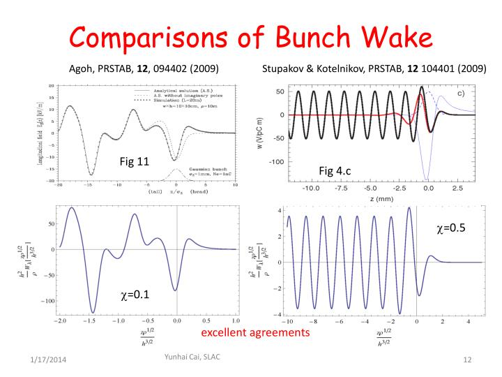 Comparisons of Bunch Wake