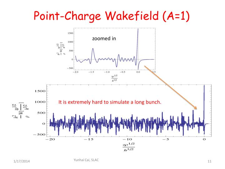 Point-Charge Wakefield (A=1)