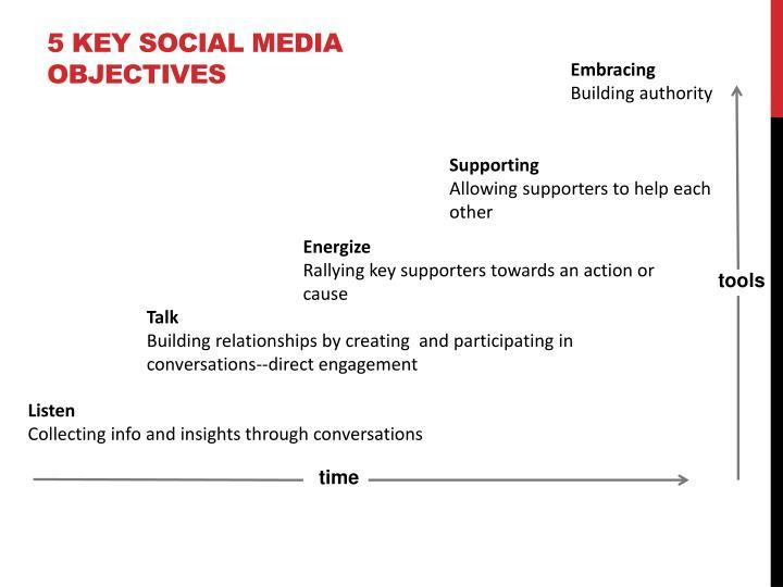 5 key social media objectives
