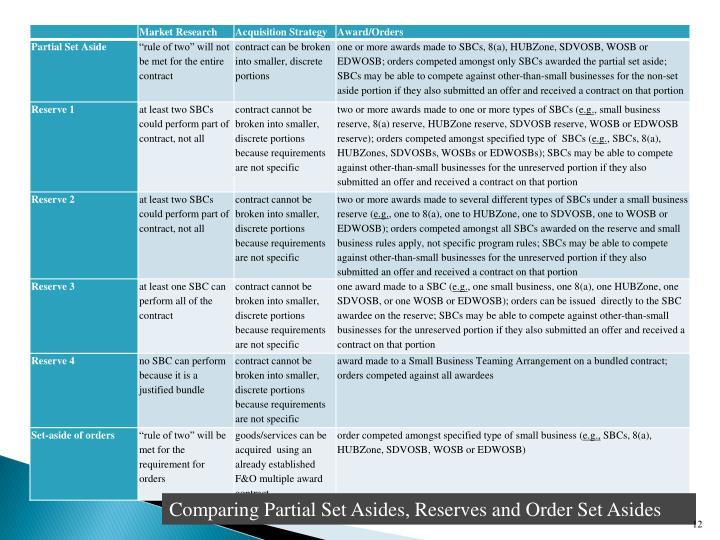 Comparing Partial Set Asides, Reserves and Order Set Asides