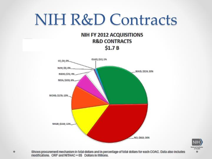 NIH R&D Contracts