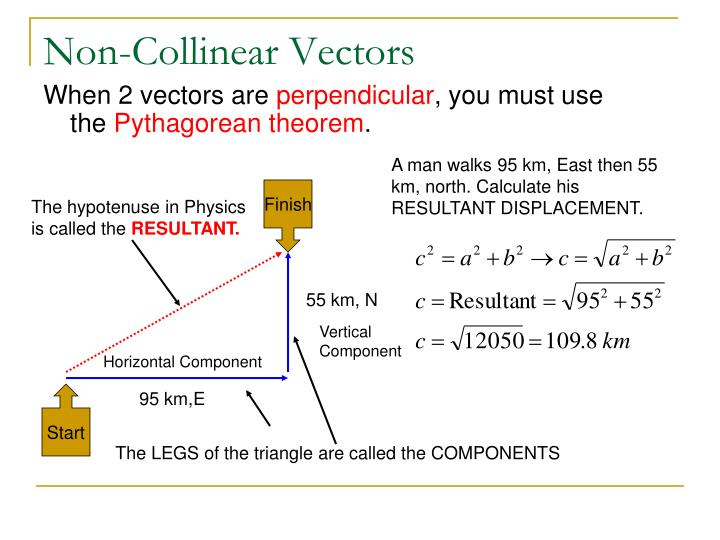 Non-Collinear Vectors