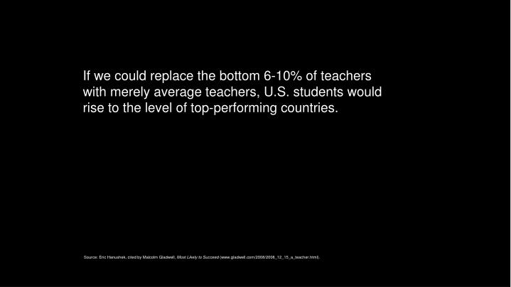 If we could replace the bottom 6-10% of teachers with merely average teachers, U.S. students would rise to the level of top-performing countries.
