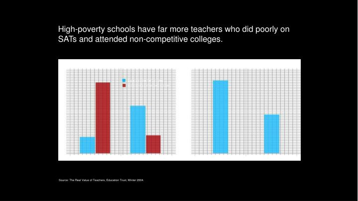 High-poverty schools have far more teachers who did poorly on SATs and attended non-competitive colleges.