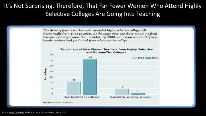 It's Not Surprising, Therefore, That Far Fewer Women Who Attend Highly Selective Colleges Are Going Into Teaching