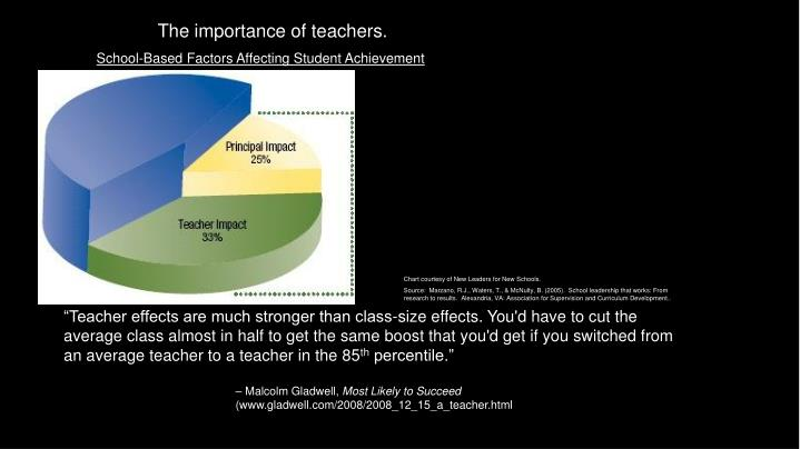 The importance of teachers.