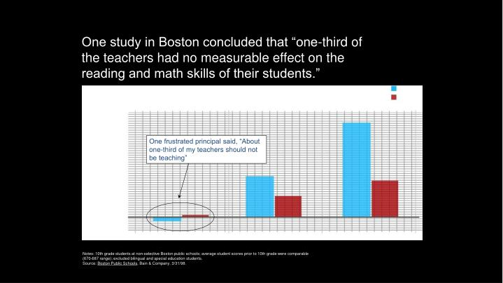 "One study in Boston concluded that ""one-third of the teachers had no measurable effect on the reading and math skills of their students."""