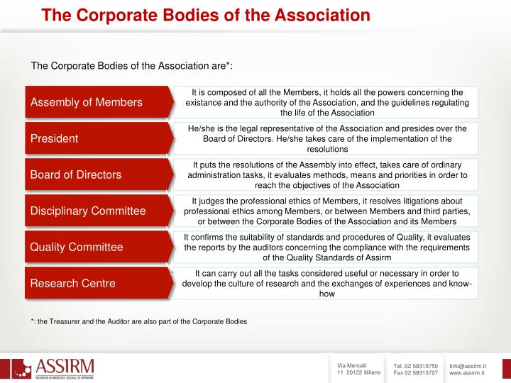 The Corporate Bodies of the Association are*: