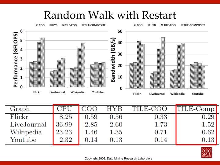 Random Walk with Restart
