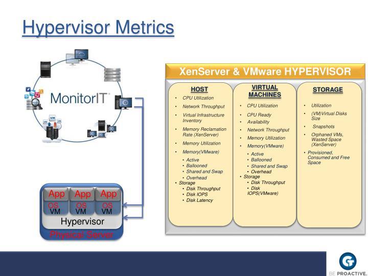 Hypervisor Metrics
