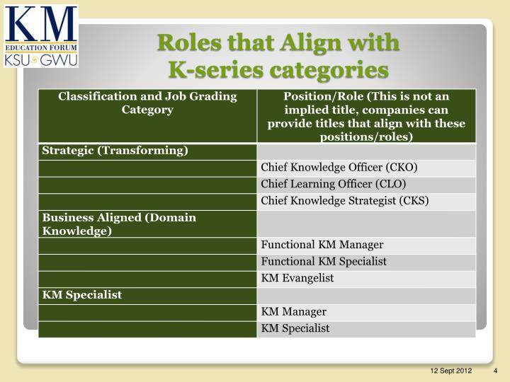 Roles that Align with