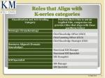 roles that align with k series categories