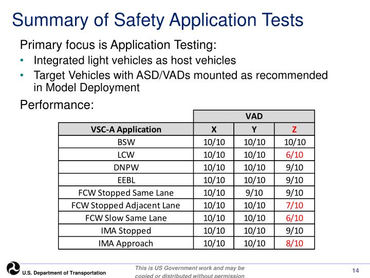 Summary of Safety Application Tests