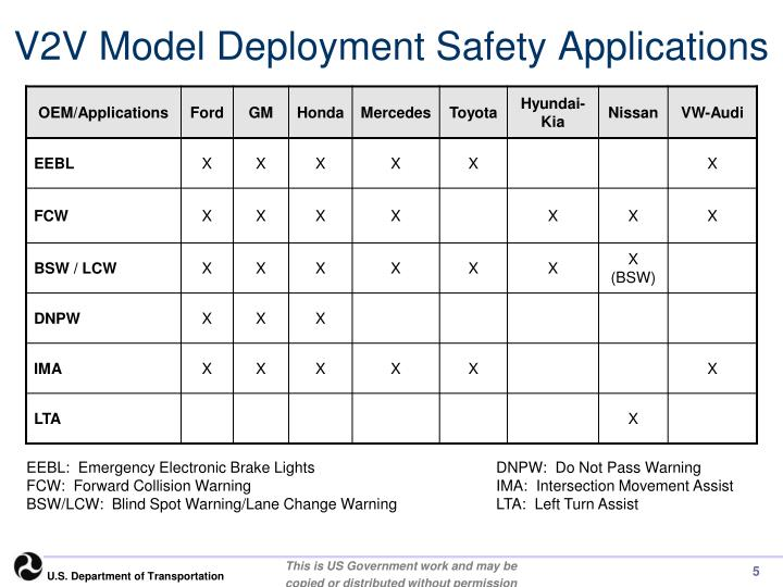 V2V Model Deployment