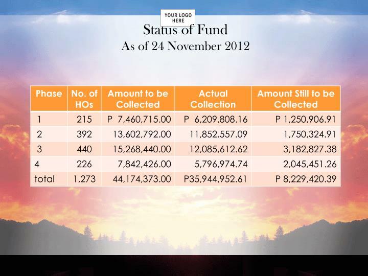Status of Fund