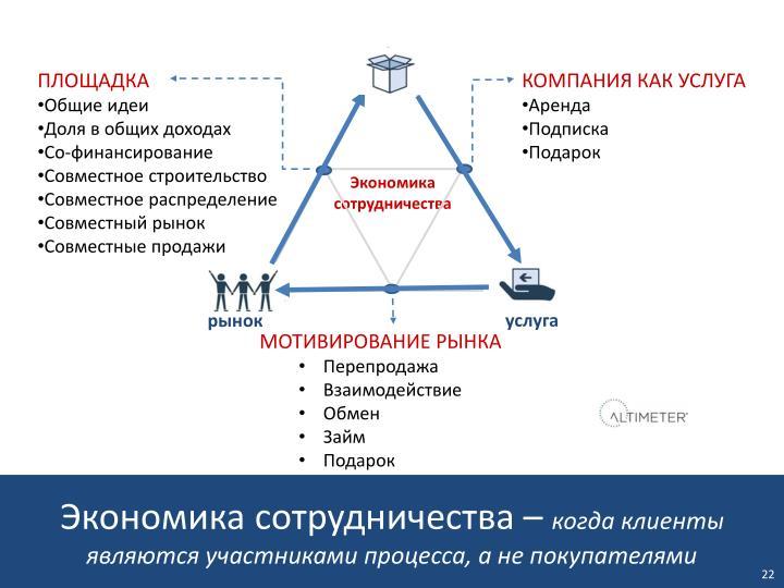 Экономика сотрудничества –