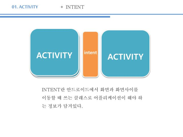 + INTENT