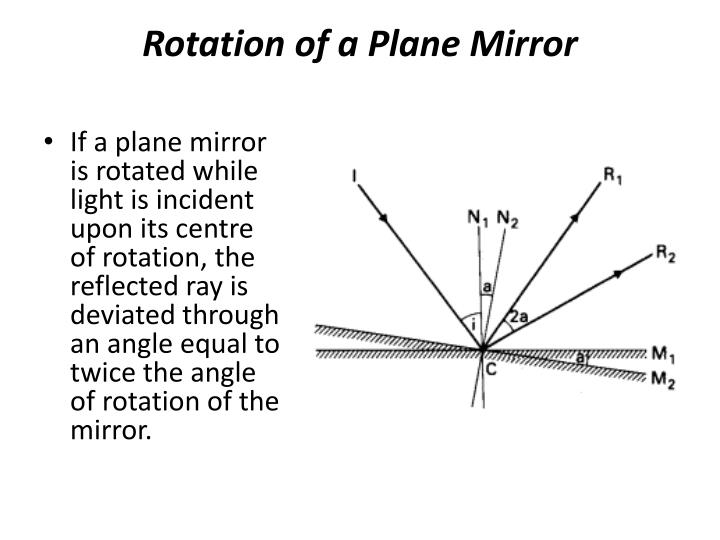 Rotation of a Plane Mirror