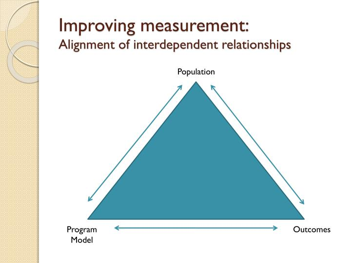 Improving measurement: