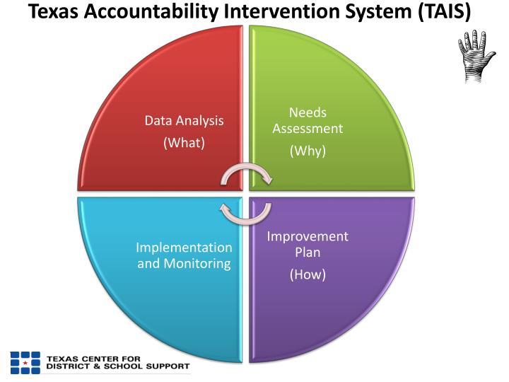Texas Accountability Intervention System (TAIS)