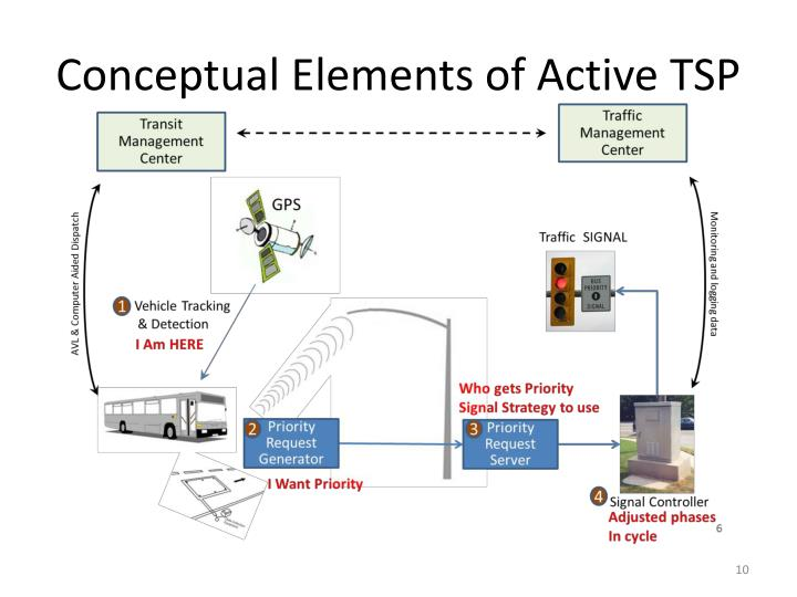 Conceptual Elements of Active TSP