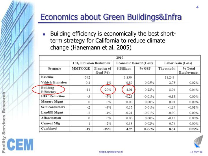 Economics about Green Buildings&Infra