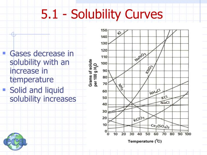 5.1 - Solubility Curves