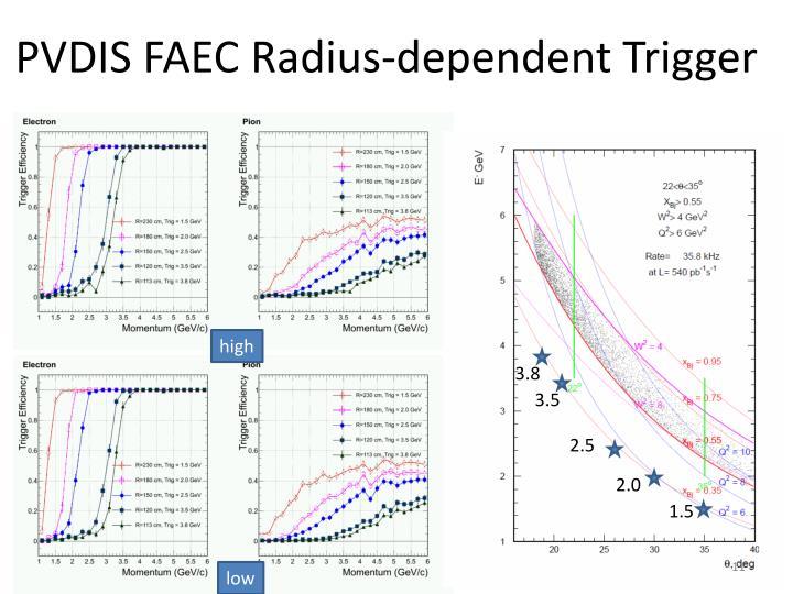 PVDIS FAEC Radius-dependent Trigger