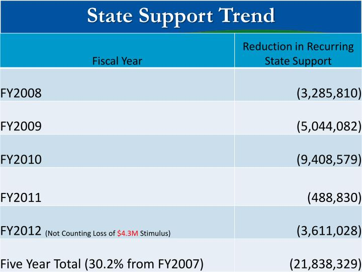 State Support Trend